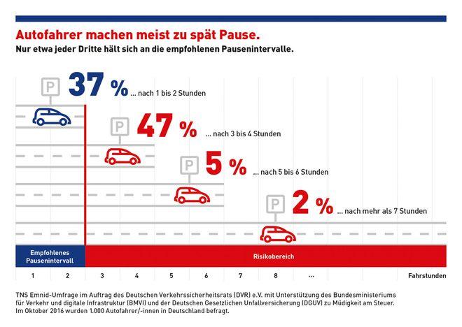 Nur gut jeder dritte Autofahrer hält sich an die empfohlenen Pausenintervalle. Foto: djd/Deutscher Verkehrssicherheitsrat (DVR)