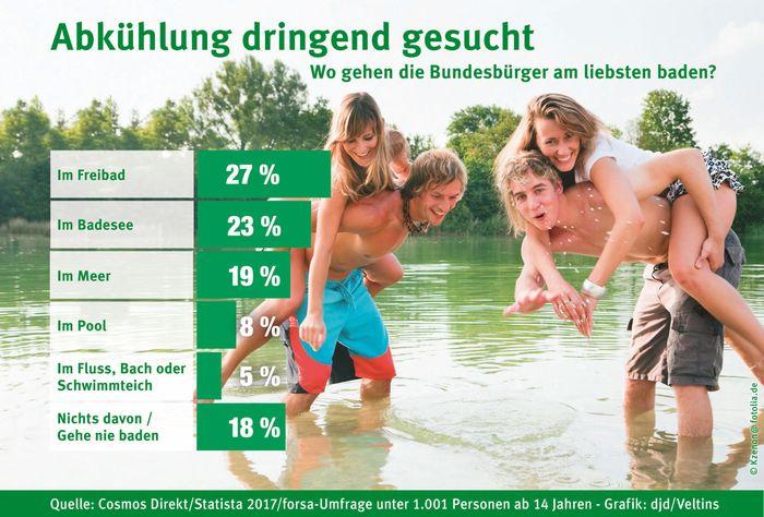 27 Prozent der Bundesbürger planschen in der warmen Jahreszeit zwar immer noch am liebsten im Freibad, dicht gefolgt allerdings vom Badesee, an ihn zieht es 23 Prozent der Deutschen. Foto: djd/Brauerei C. & A. Veltins