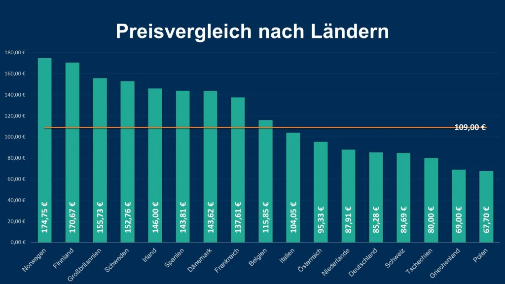 Durchschnittlicher Preisvergleich nach Ländern für einen Tag im Freizeitpark für eine 4-köpfige Familie. Grafik: travelcircus.de