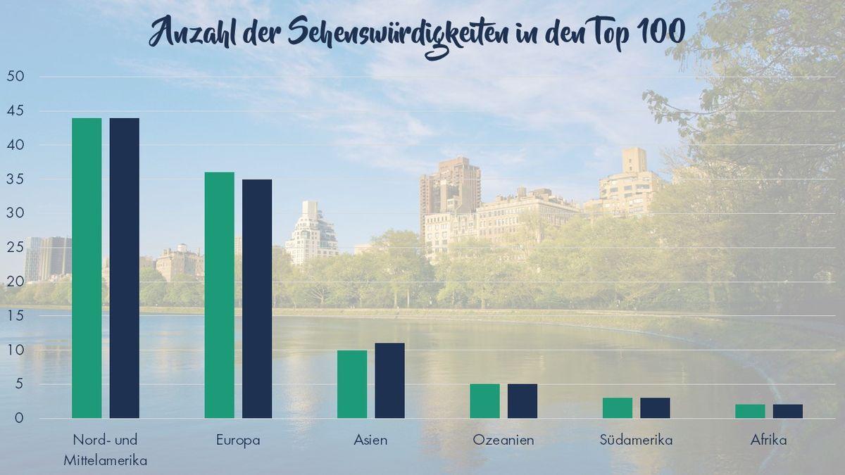 Anzahl der Top 100 Sehenswürdigkeiten nach Kontinenten. Grafik: travelcircus.de