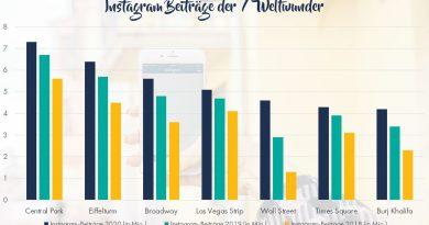 Die 7 Instagram Weltwunder im internationalen Ranking: Entscheidend ist die Anzahl der englischen Beiträge. Grafik: travelcircus.de