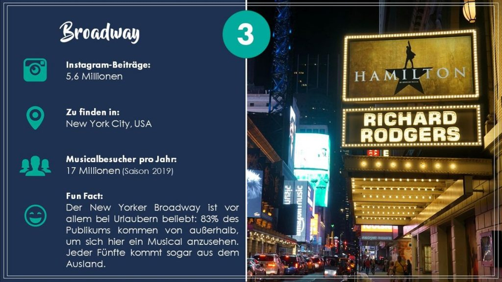 Platz 3: Broadway in New York City (USA). Grafik: travelcircus.de