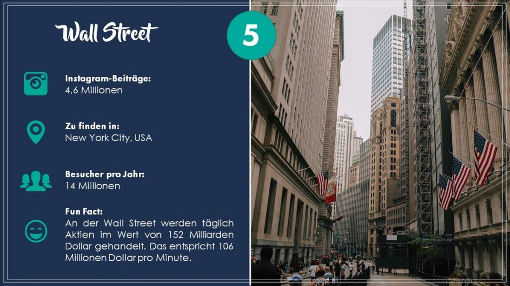 Platz 5: Wall Street in New York City (USA). Grafik: travelcircus.de