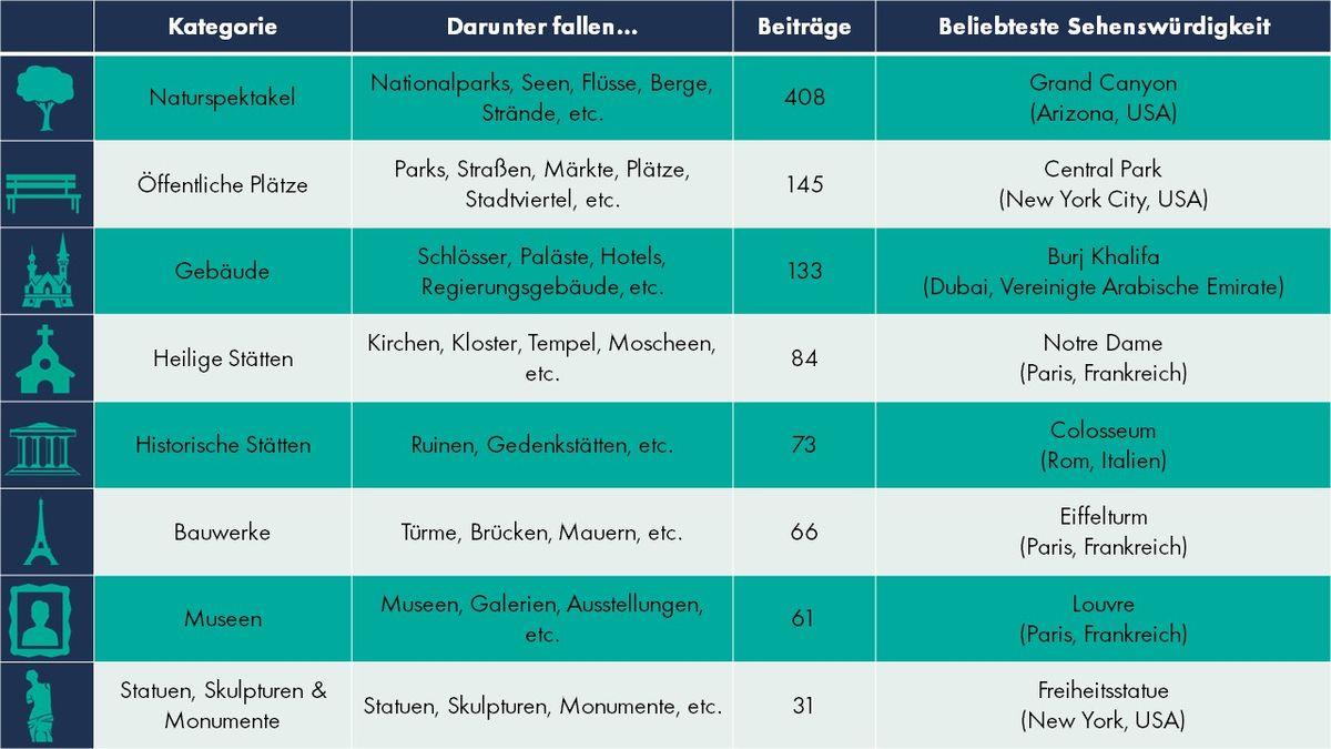 Die Verteilung der 1.001 untersuchten Sehenswürdigkeiten innerhalb der acht Kategorien. Grafik: travelcircus.de