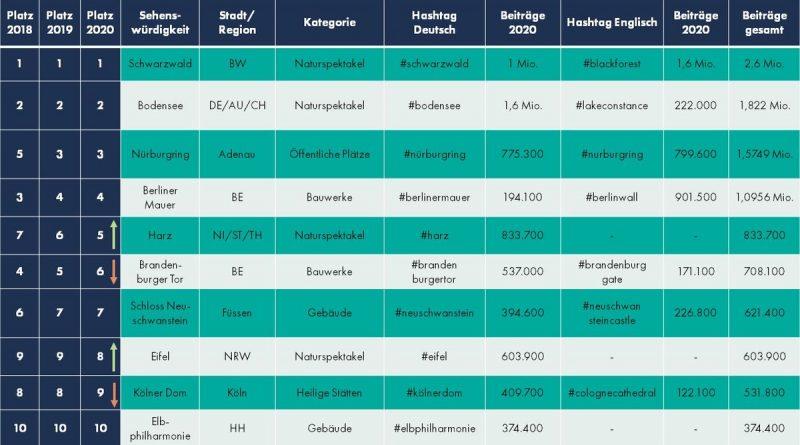 Die Top 10 der deutschen Sehenswürdigkeiten 2020. Für das Ranking wurden die englischen und deutschen Beiträge addiert, sofern es Unterschiede gab. Bild: travelcircus.de