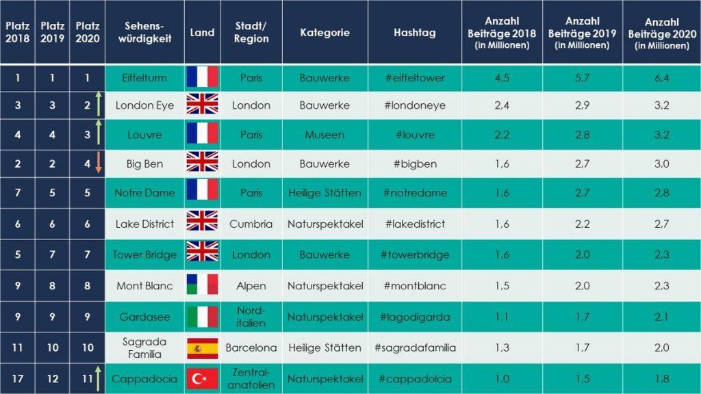 Top 11 europäische Instagram Sehenswürdigkeiten