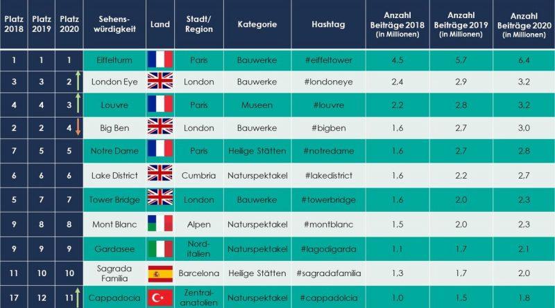 Die Top 11 der europäischen Instagram Sehenswürdigkeiten 2020. Grafik: travelcircus.de